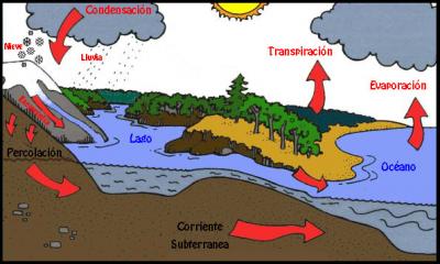 20080529172927-el-agua-en-la-tierra.png
